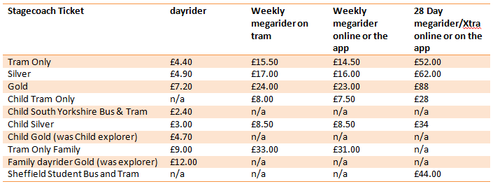 Stagecoach Tickets - Jan 2020 Fare Table REVISED